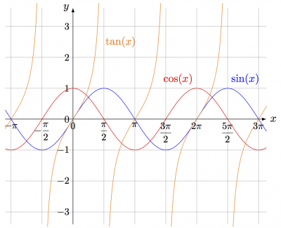 latex:tikz:functions [CMS Wiki Pages]