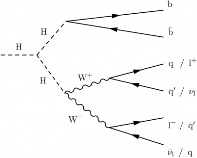 Latexfeynman cms wiki pages higgs boson pair decay into a w boson pair and a b quark pair ccuart Image collections