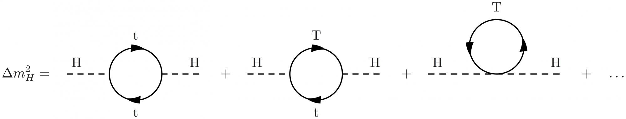 Latexfeynman cms wiki pages ccuart Choice Image