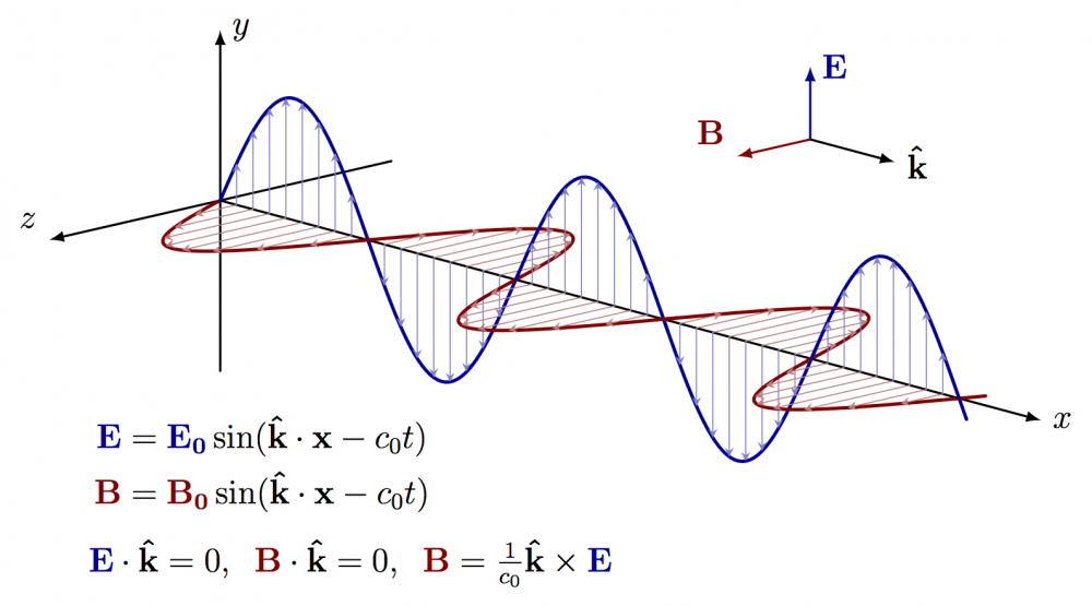 latex:tikz:electromagnetic_wave [CMS Wiki Pages]